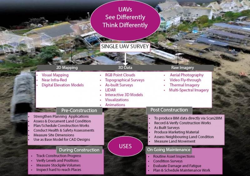 From UAV to BIM - remoteaerialsurveys co uk